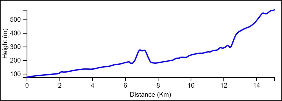 Yam le Yam Day 1 elevation Chart