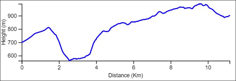 Yam le Yam second day elevation chart