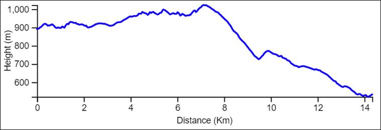 Yam le Yam day 3 elevation chart