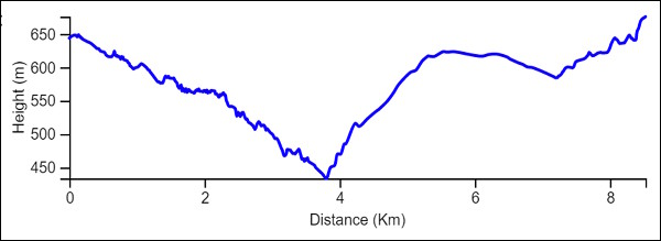 Yam le Yam day 4 elevation chart