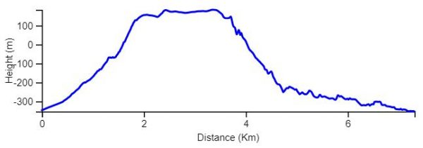 Ein Gedi reserve circuit elevation chart