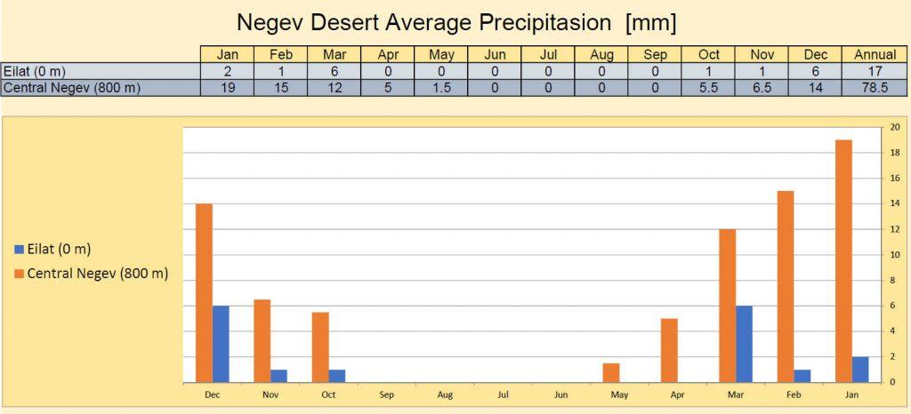 Negev Desert Precipitation Bar Chart